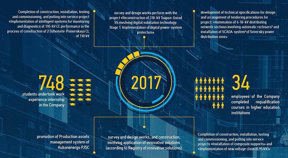 Kubanenergo — Interactive Annual Report 2017